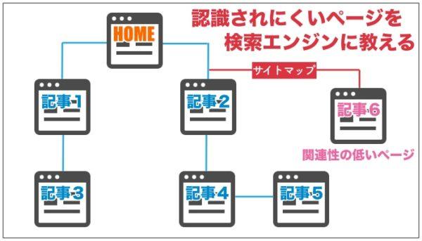 サイトマップの具体的なメリット