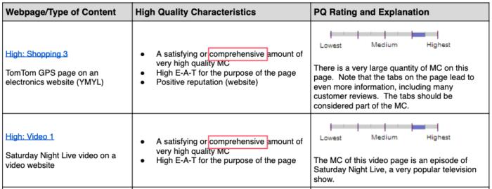 Google品質評価ガイドラインの高品質ページの例