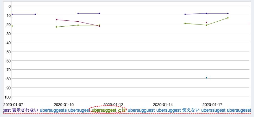 sereposcope検索順位チャート式の画面例